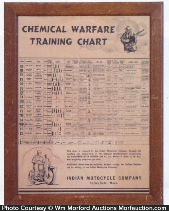 Indian Motorcycle Training Chart